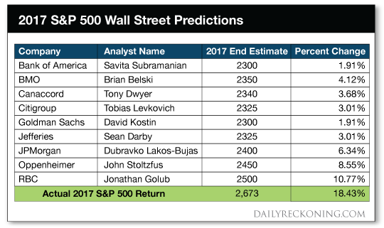 2017 S&P 500 predictions