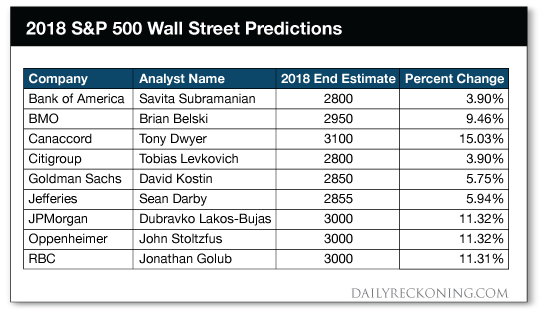 2018 S&P 500 predictions