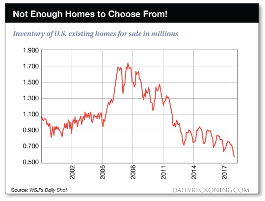 Not enough homes to choose from