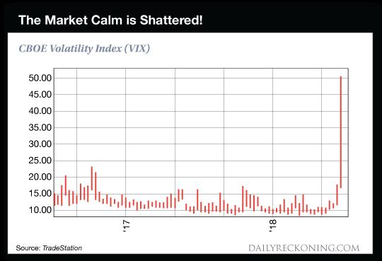 Market Calm chart