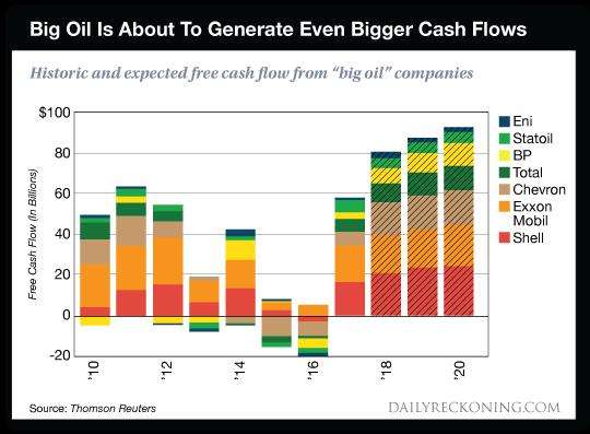 Big Oil chart