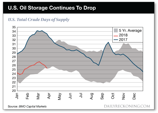 oil storage continues to drop