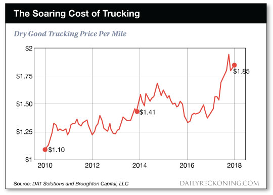 soaring    cost    of    trucking