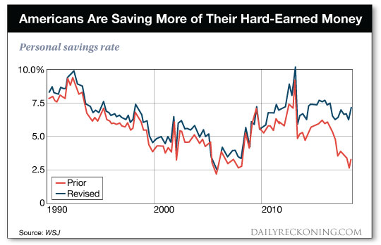 Americans Saving More