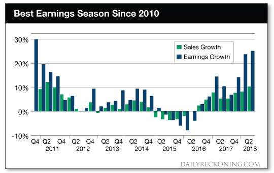 best earnings chart