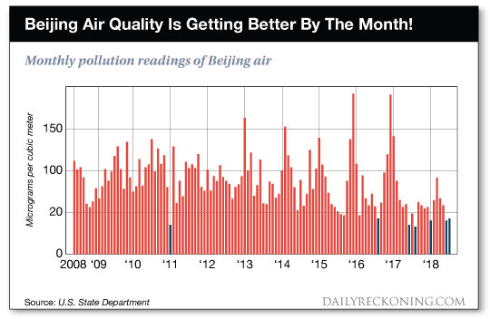 Beijing Air Quality chart