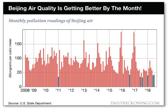 Beijing Air Quality chart