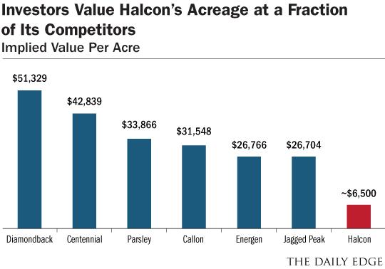 Halcon Acreage