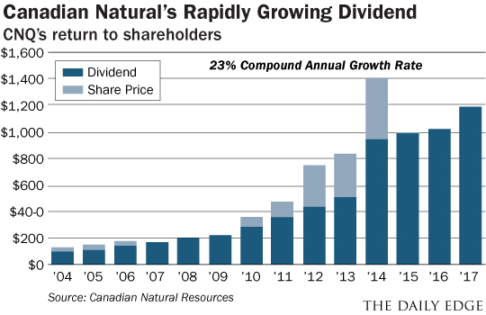 Canadian Natural's Rapidly Growing Dividend