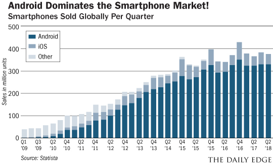 Andriod dominates
