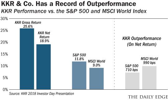KKR chart