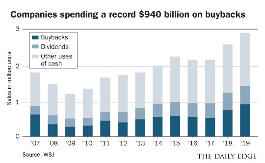 spending buybacks chart