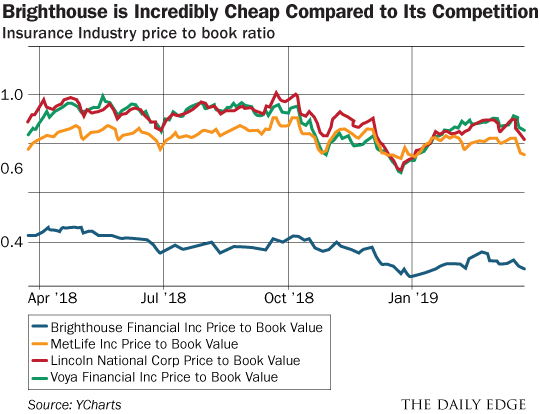 Brighthouse chart
