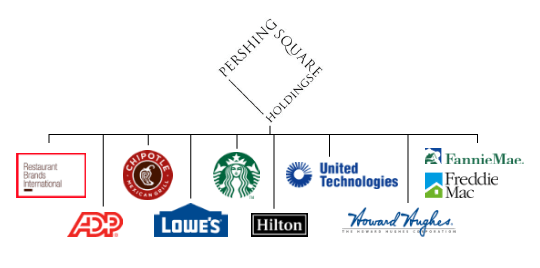 Pershing square holdings