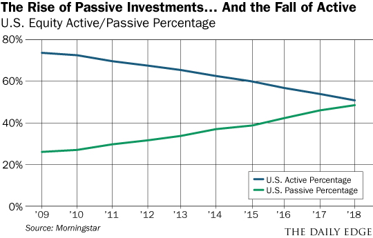 rise of passive investments