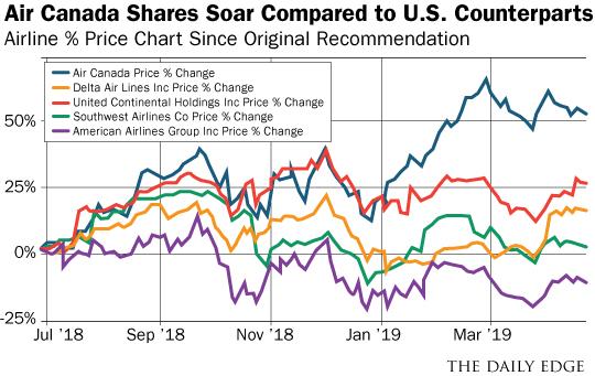 "Air Canada Should've Been Buffett's #1 Pick – Not America's ""Big 4"""