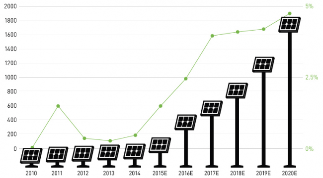 Community Solar Farms Taking Off in 2015