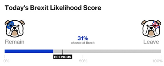 The Curious Case of Brexit Polls and Bookies